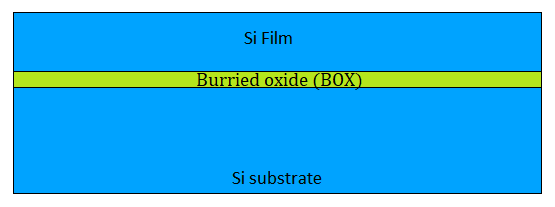 Silicon On Insulator ( SOI ) - Physical design, STA & Synthesis, DFT