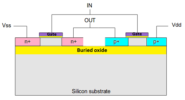 Silicon On Insulator ( SOI ) - Physical design, STA & Synthesis, DFT